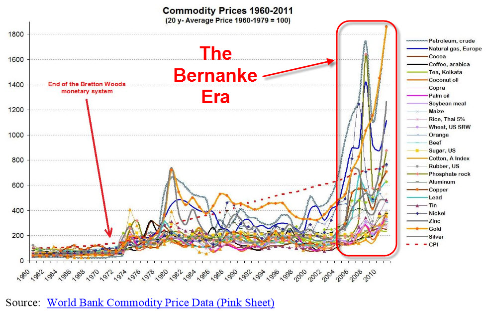 Commodity Prices 1960-2011