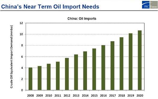 china oil imports 4-5