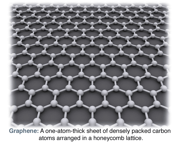 graphene-honeycomb-definition