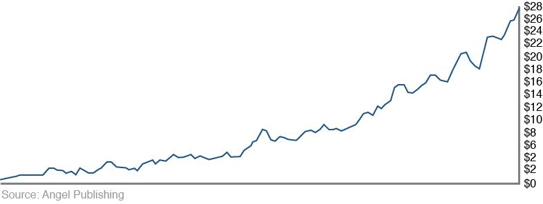 ea-stellar-chart1