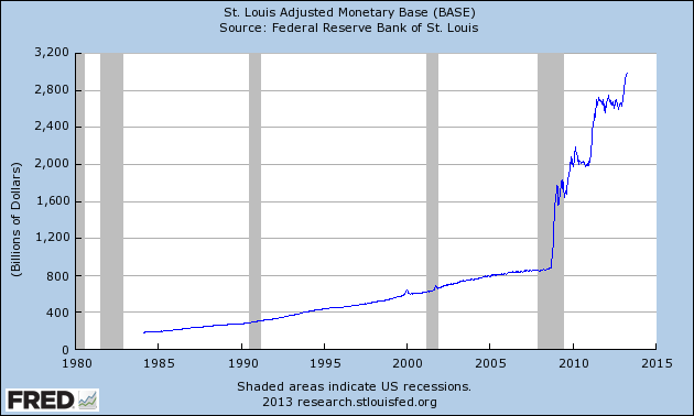 fred monetary base apr13