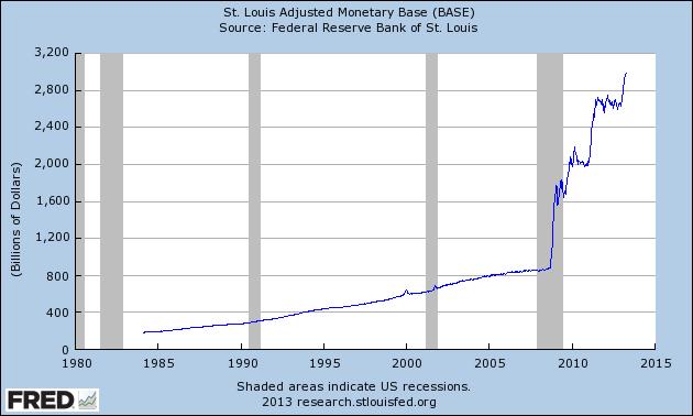 fred monetary base apr13
