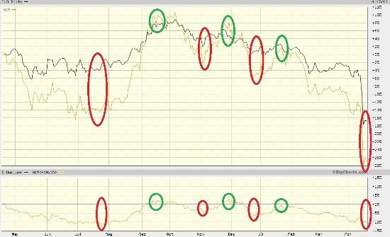 gold chart 3 4-18