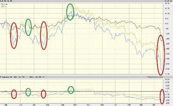 gold chart 2 4-18