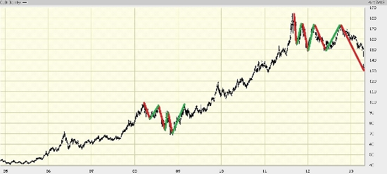 gold chart 1 4-18