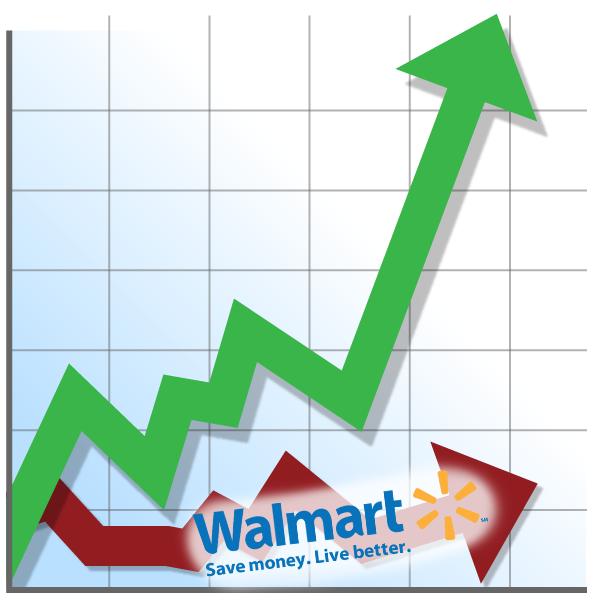 twa-wal-mart-chart
