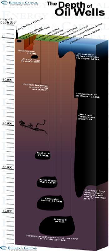 oil wells deeper