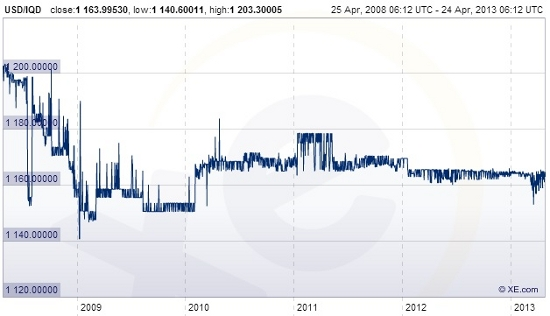 Iraqi Dinar To Usd Chart