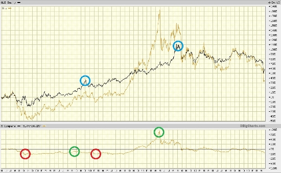 gold silver chart 4-25