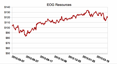 eog res