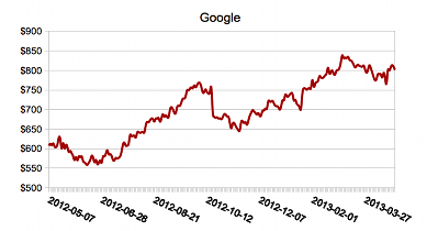 google 2012 - 2013 chart
