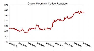 GREEN MOUNTAIN COFFEE RSTRS
