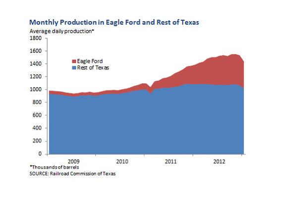 south texas oil output