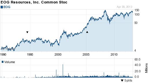 EOG stock chart 4-30-13