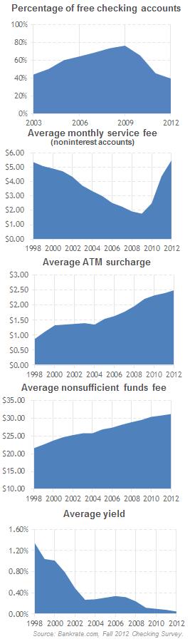 bank fee charts