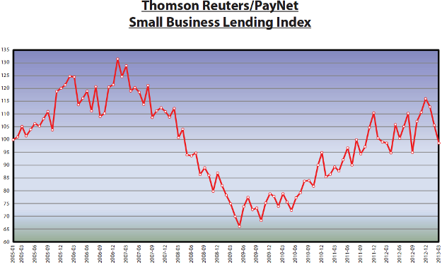 small business index