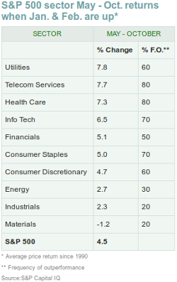 sell in may sectors