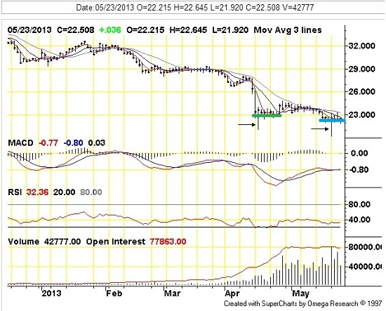 silver price chart 5-24-13