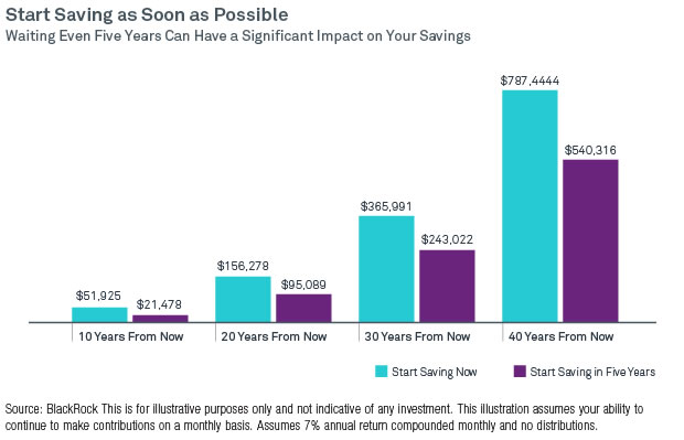 Cost of Waiting to Save for Retirement