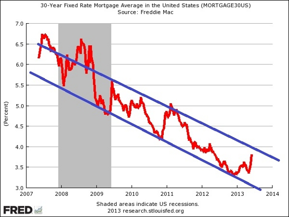 Mortgage Rates In 2007