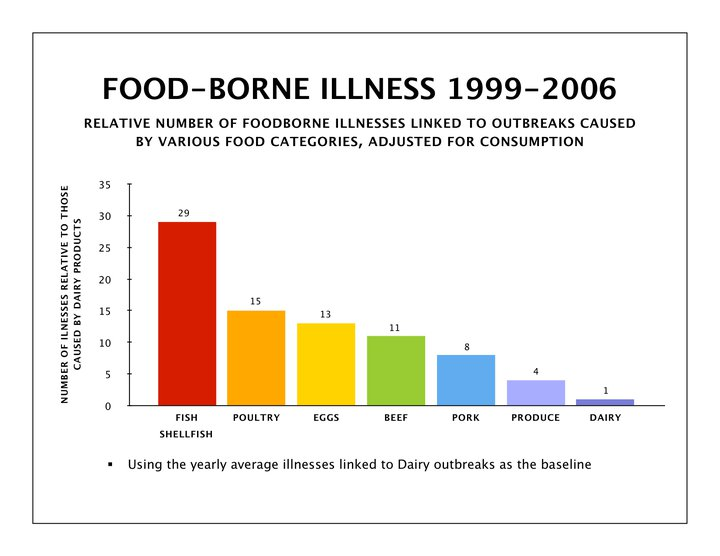 food bourne illness This year saw dozens of well-publicized foodborne illness outbreaks while many of them were found to have sickened a handful of individuals, a.