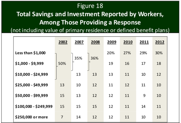 Savings and Investment of American Workers