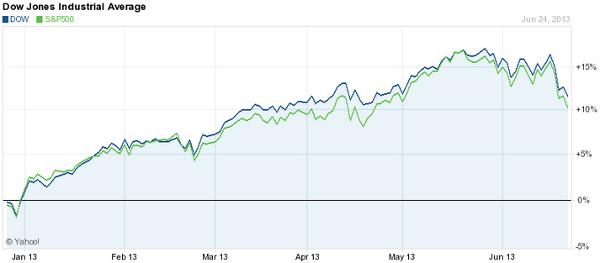 YTD Dow Jones