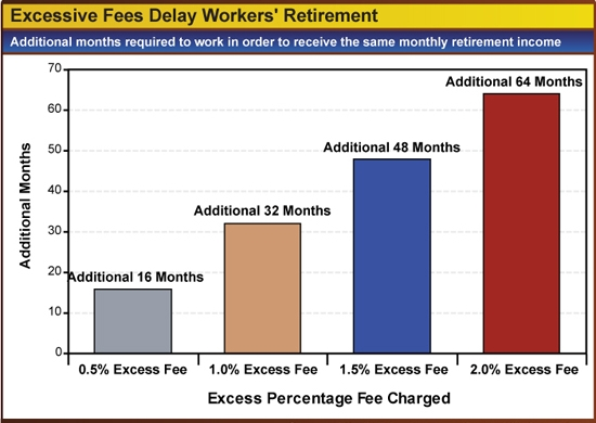 Hidden Cost of Retirement Fees