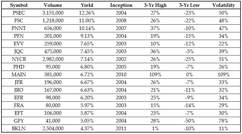 Binary option dividend