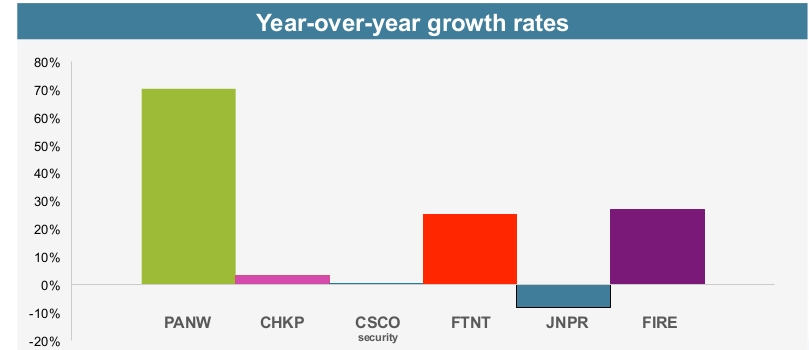 palo growth