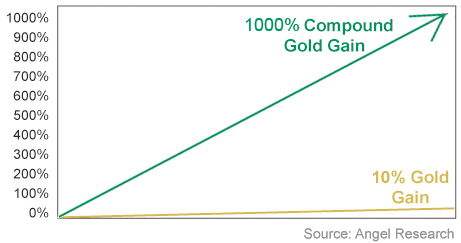 10% jump in gold price and the value is now up 1,000%.