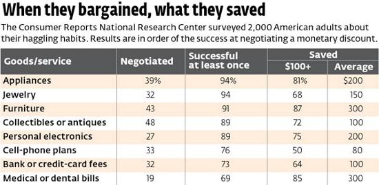 haggling survey results