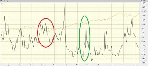 vix chart 7-15-13