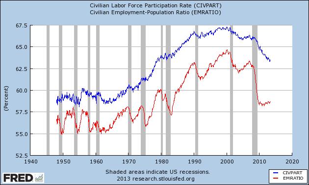 employment to pop %26 labor participation rates