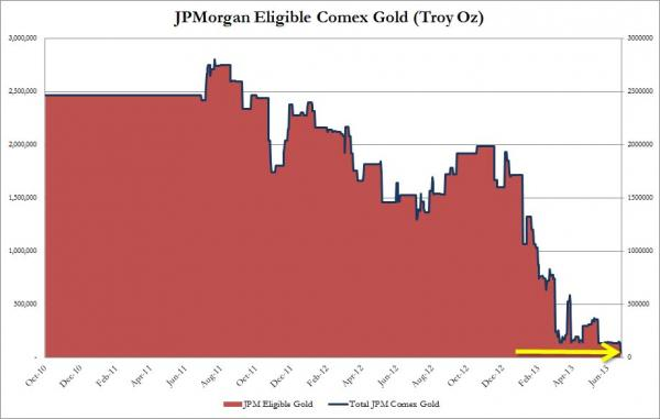 jpm eligible comex gold