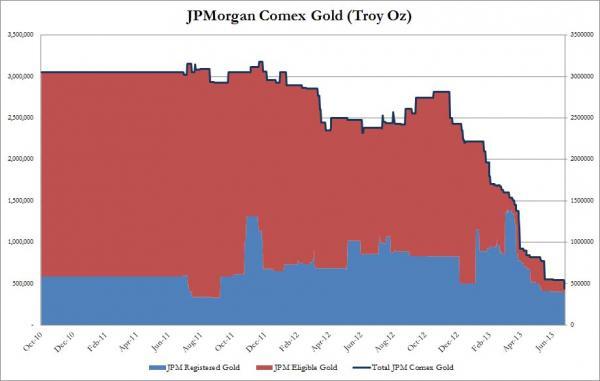 jpm registered comex gold