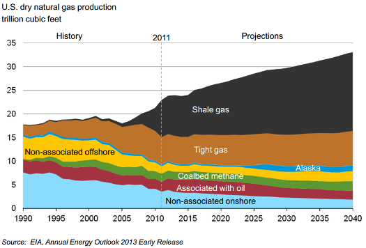 fracking stocks us dry natural gas production