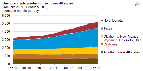 onshore fracking companies - oil production chart