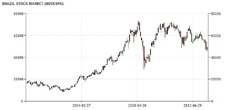 Brazilian stock market 7-30-13 small