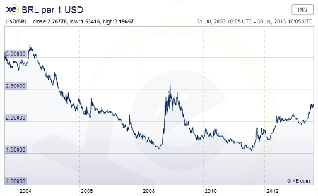 Brazilian currency 7-30-13 small