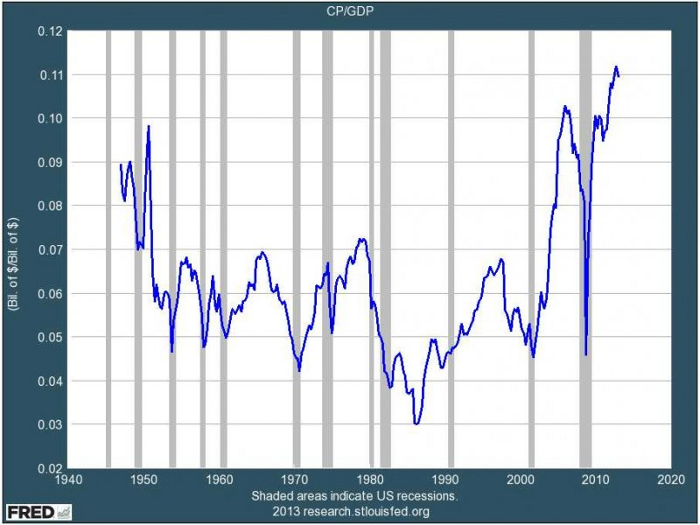 corp profit share of gdp