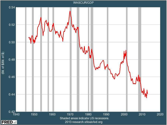 wages share of gdp