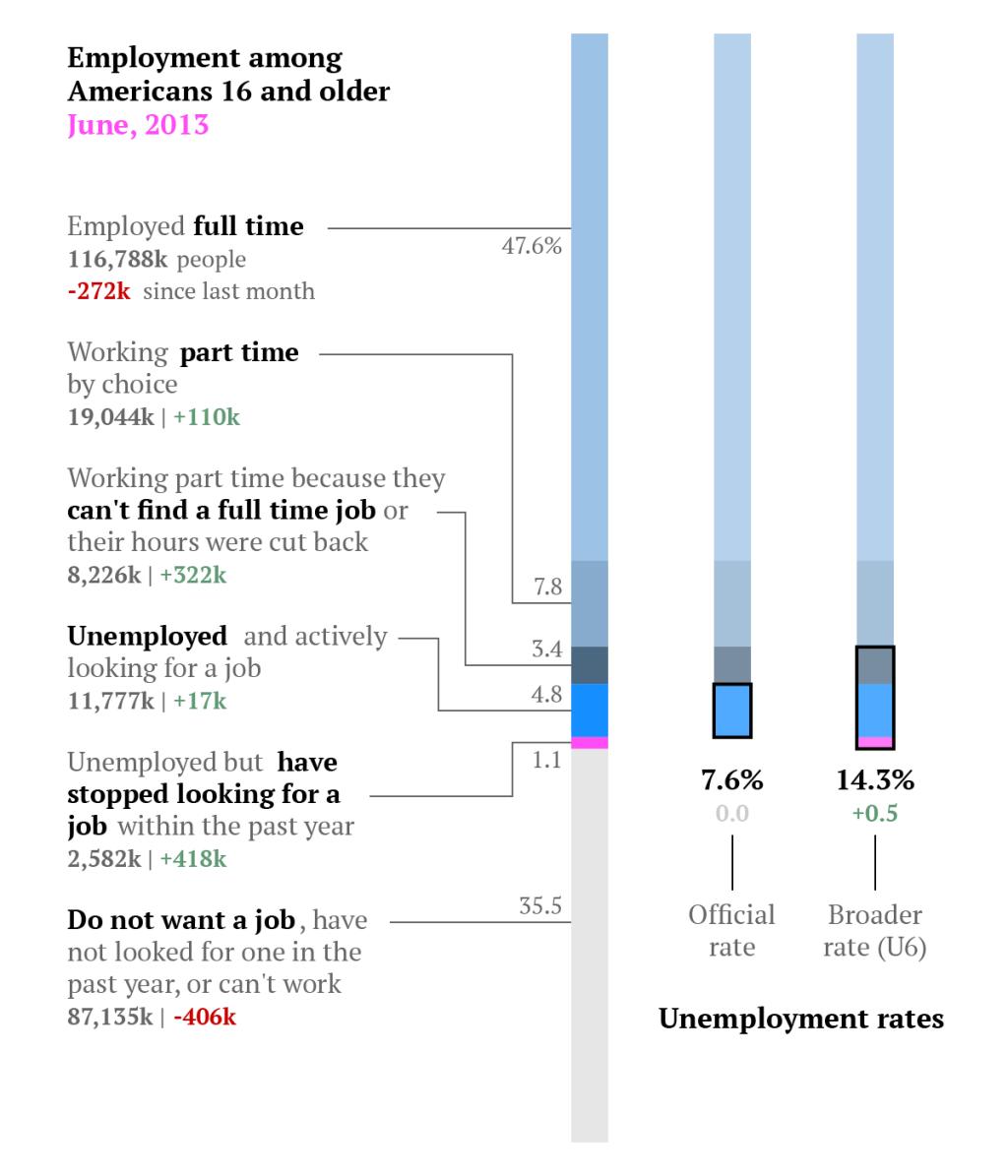 unemployment breakdown