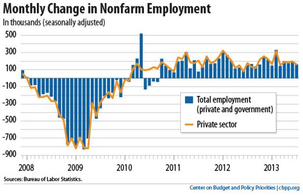 jobs chart july 2013