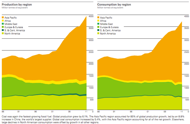 coal growth charts