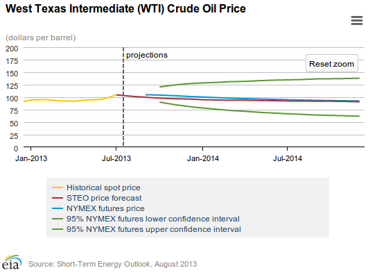 2014 Crude Oil Price Forecast