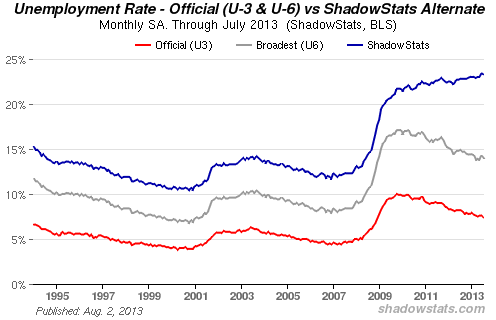shadowstats alt unemployment chart Aug 2013
