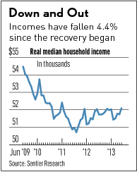 Declining American Median Income