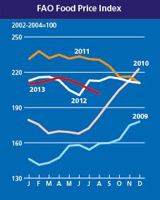 FAO food price index