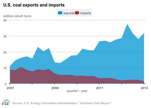 coal exports 9-17